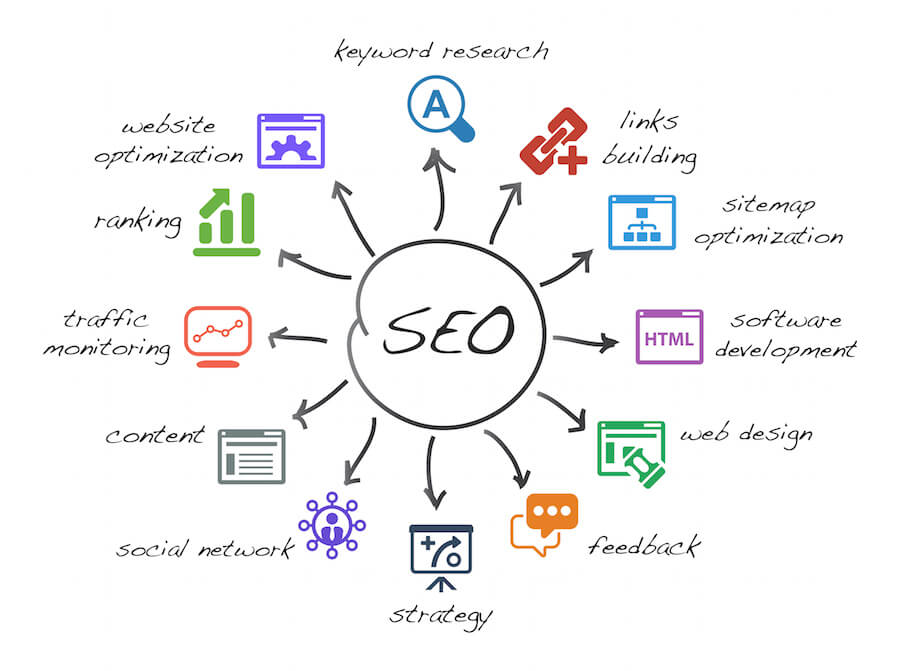 Shreveport SEO Agency | Search Engine Optimization Services Shreveport La